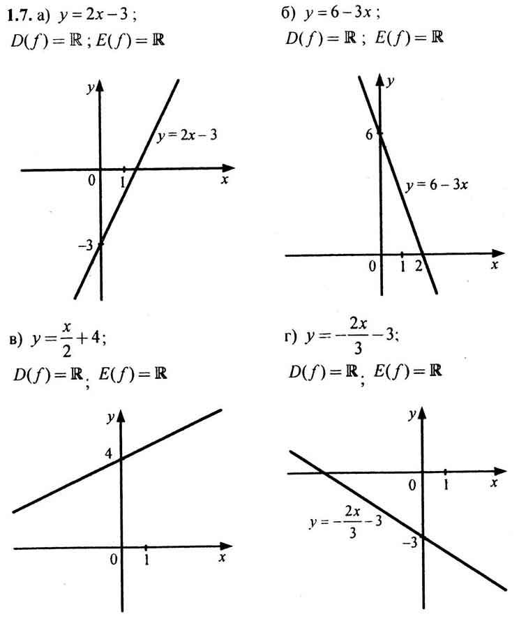 11 алгебре класс по номер решебник мордкович